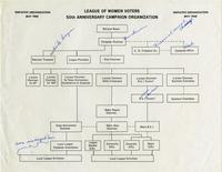 Organization chart of the League of Women Voters
